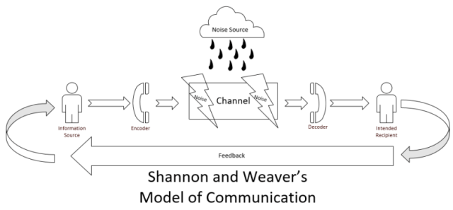 Shannon-and-Weavers